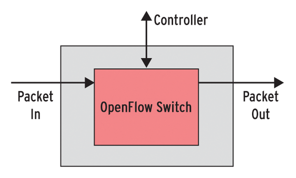 in linux the flow of control Can you please tell me how to see flow control in linux desktop machines how do i check the network speed of the desktop machnies which r connected to servers please help me out.