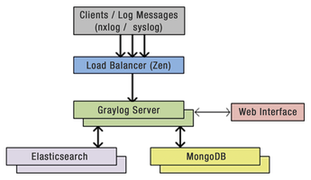 Watching the Logs » Linux Magazine