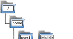 Figure 1: Maildir mailboxes have three subfolders: new for new email, cur for already read messages, and tmp, which is used by email software for processing.