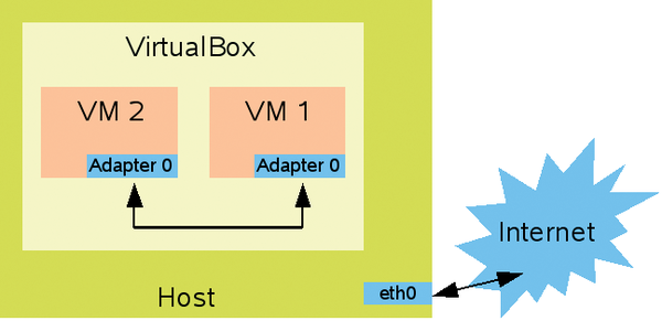 Network in a Box » Linux Magazine