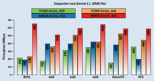 Filesystems Benchmarked » Linux Magazine