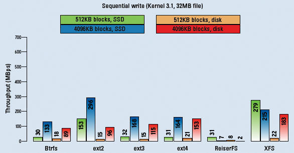 Filesystems Benchmarked » Linux Magazine
