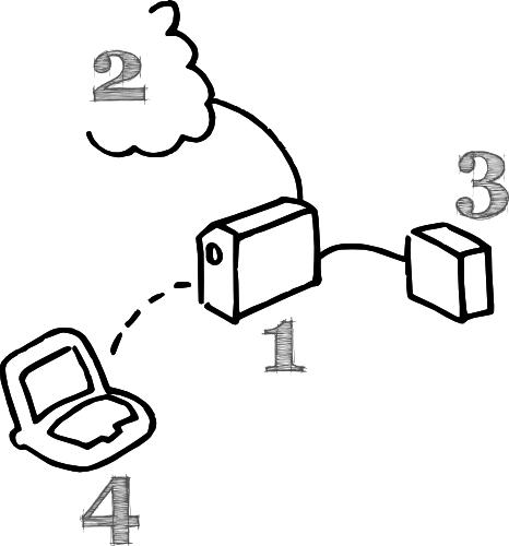 My Perfect Backup Setup » Linux Magazine