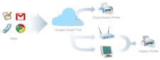 Google cloud graphic.