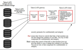 Cloud Security 187 Linux Magazine
