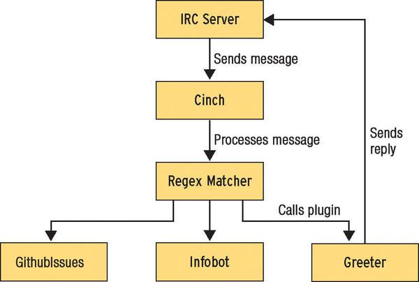 PircBot Java IRC Bot