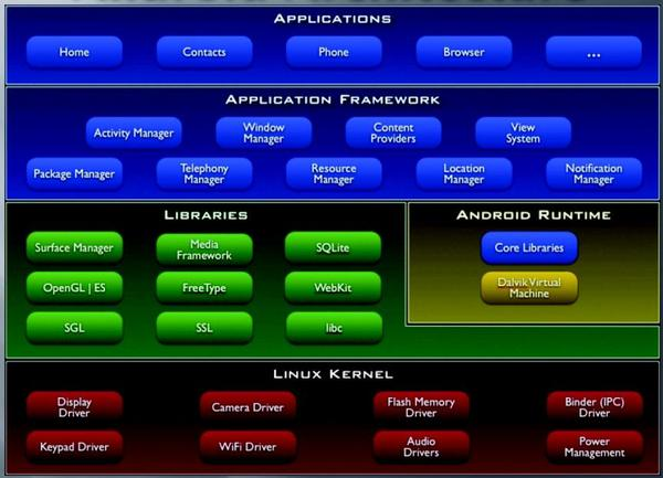 Schéma systému Google Android